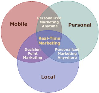 Marketing Trends for 2010 - mobile, local, personal